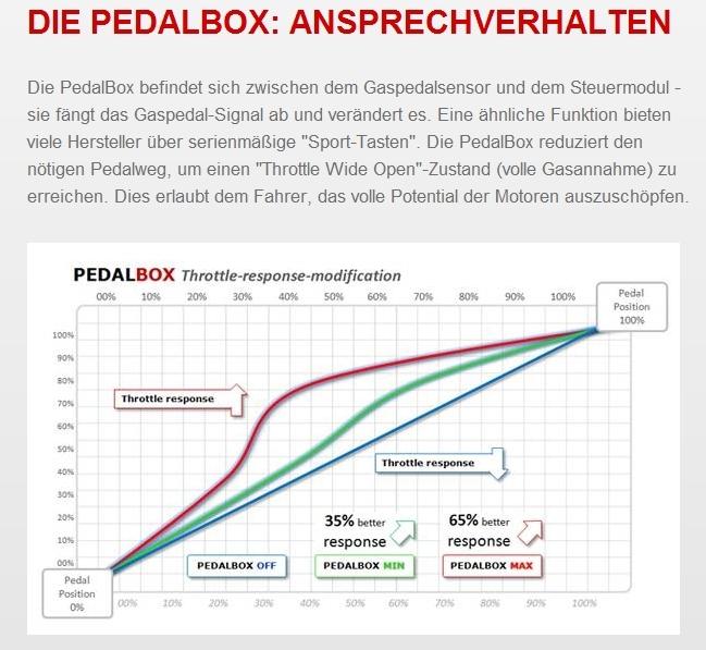 Dte System Pedalbox 3s Ford Fiesta Ikon Figo Jh Jd Jc 2001